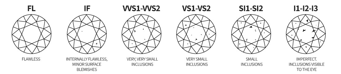 Diamond Clarities [FL, IF, VVS1, VVS2, VS1, VS2, SI1, SI2, I1, I2, I3]
